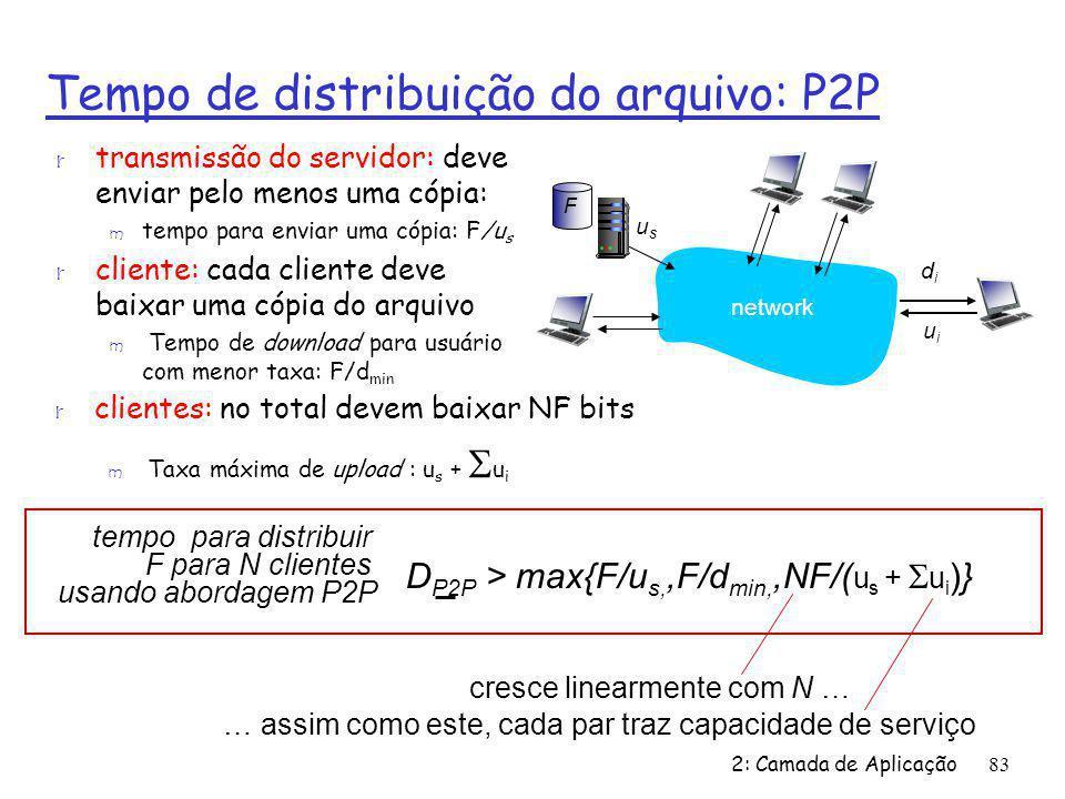 2: Camada de Aplicação83 Tempo de distribuição do arquivo: P2P r transmissão do servidor: deve enviar pelo menos uma cópia: m tempo para enviar uma có