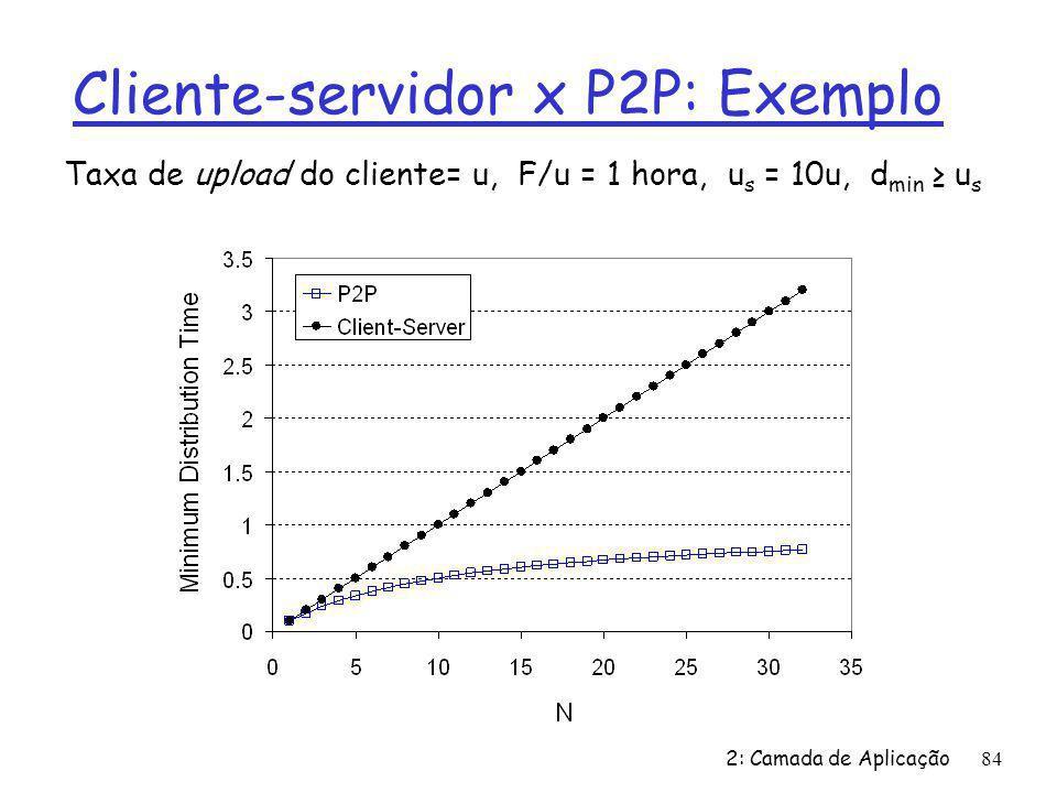 Cliente-servidor x P2P: Exemplo 2: Camada de Aplicação84 Taxa de upload do cliente= u, F/u = 1 hora, u s = 10u, d min u s