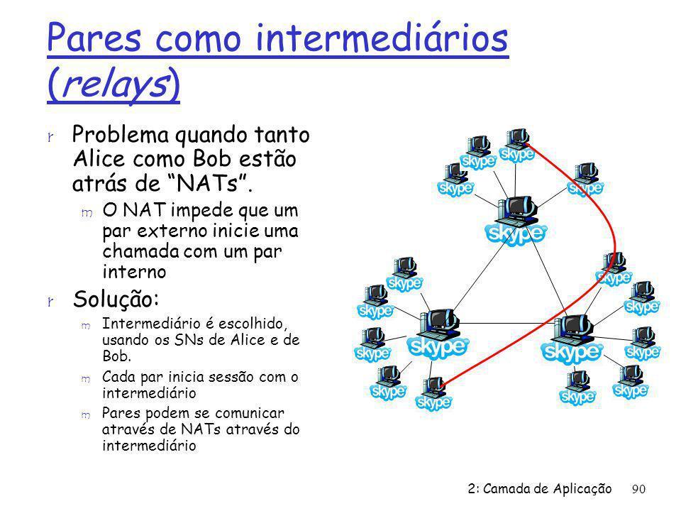 2: Camada de Aplicação90 Pares como intermediários (relays) r Problema quando tanto Alice como Bob estão atrás de NATs. m O NAT impede que um par exte