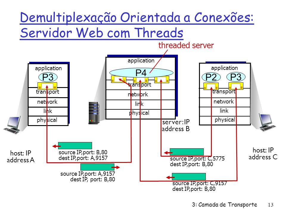 Demultiplexação Orientada a Conexões: Servidor Web com Threads transport application physical link network P3 transport application physical link tran