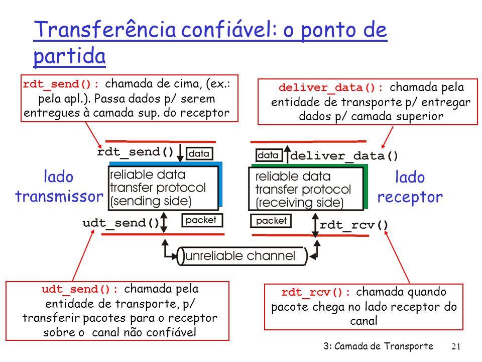 Transferência confiável: o ponto de partida lado transmissor lado receptor rdt_send(): chamada de cima, (ex.: pela apl.). Passa dados p/ serem entregu