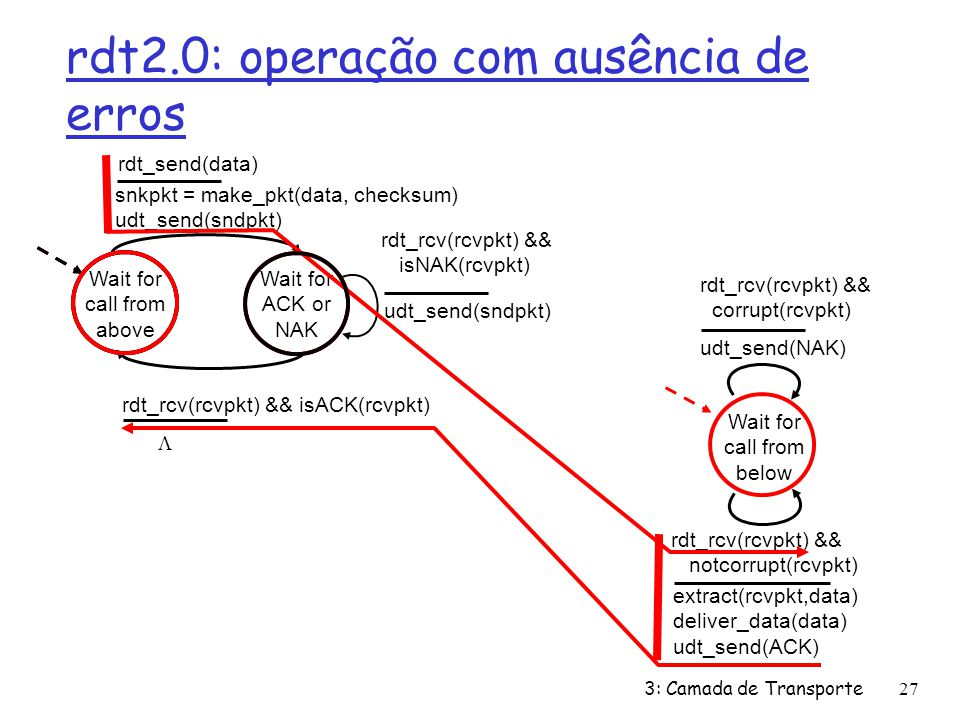 rdt2.0: operação com ausência de erros Wait for call from above snkpkt = make_pkt(data, checksum) udt_send(sndpkt) extract(rcvpkt,data) deliver_data(d