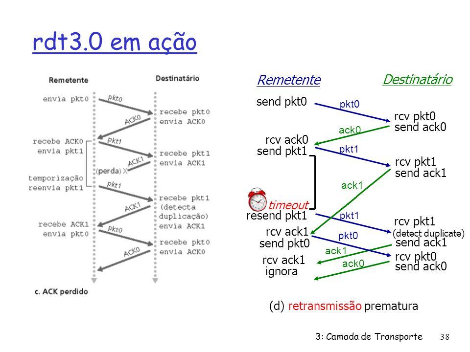 rdt3.0 em ação rcv pkt1 send ack1 (detect duplicate) pkt1 Remetente Destinatário rcv pkt1 send ack0 rcv ack0 send pkt1 send pkt0 rcv pkt0 pkt0 ack0 (d