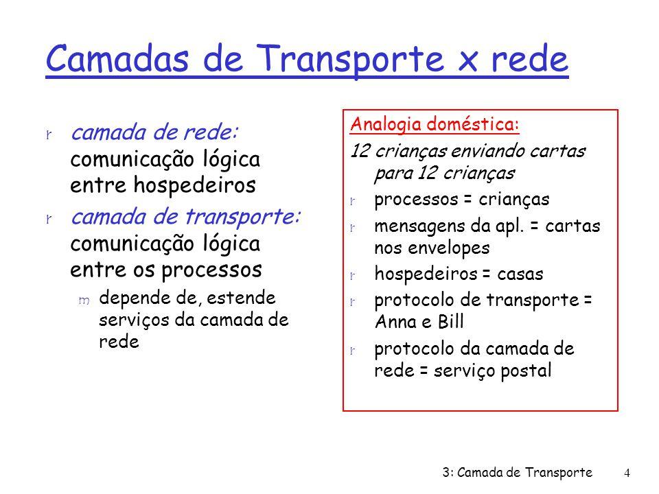 Conteúdo do Capítulo 3 r 3.1 Introdução e serviços de camada de transporte r 3.2 Multiplexação e demultiplexação r 3.3 Transporte não orientado para conexão: UDP r 3.4 Princípios da transferência confiável de dados r 3.5 Transporte orientado para conexão: TCP m estrutura do segmento m transferência confiável de dados m controle de fluxo m gerenciamento da conexão r 3.6 Princípios de controle de congestionamento r 3.7 Controle de congestionamento no TCP 3: Camada de Transporte65