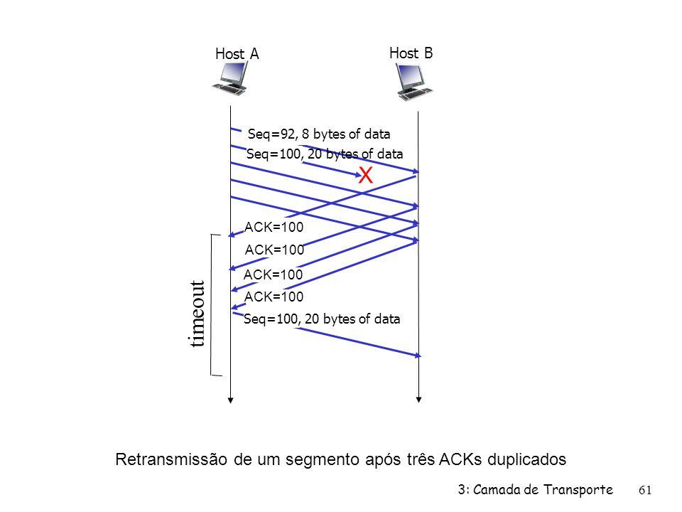 Retransmissão de um segmento após três ACKs duplicados X Host B Host A Seq=92, 8 bytes of data ACK=100 Seq=100, 20 bytes of data timeout 3: Camada de