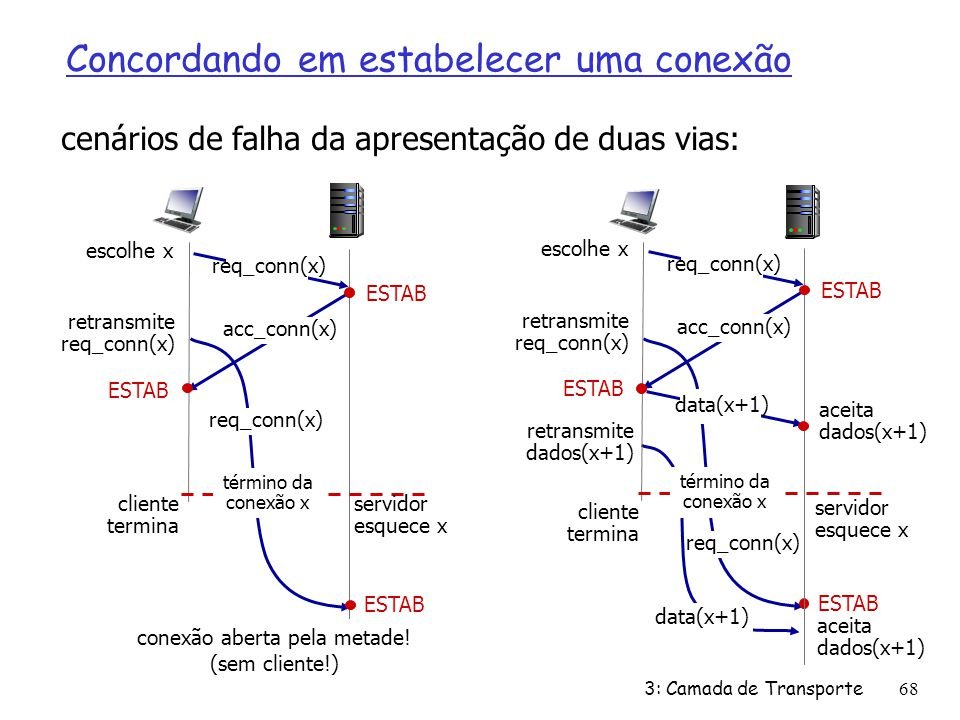 Concordando em estabelecer uma conexão cenários de falha da apresentação de duas vias: retransmite req_conn(x) ESTAB req_conn(x) conexão aberta pela m