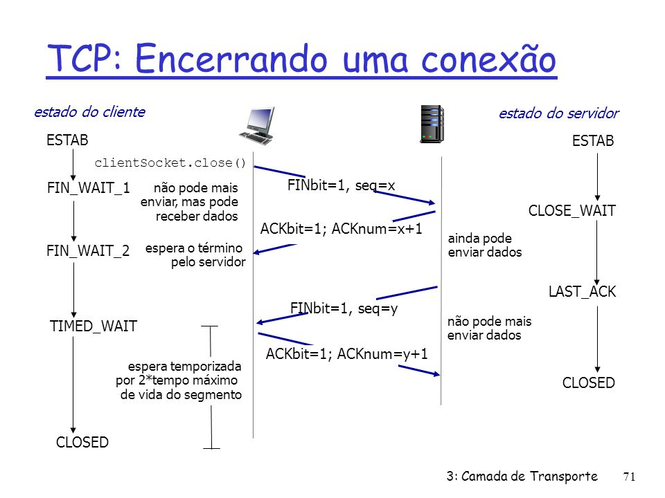 TCP: Encerrando uma conexão FIN_WAIT_2 CLOSE_WAIT FINbit=1, seq=y ACKbit=1; ACKnum=y+1 ACKbit=1; ACKnum=x+1 espera o término pelo servidor ainda pode
