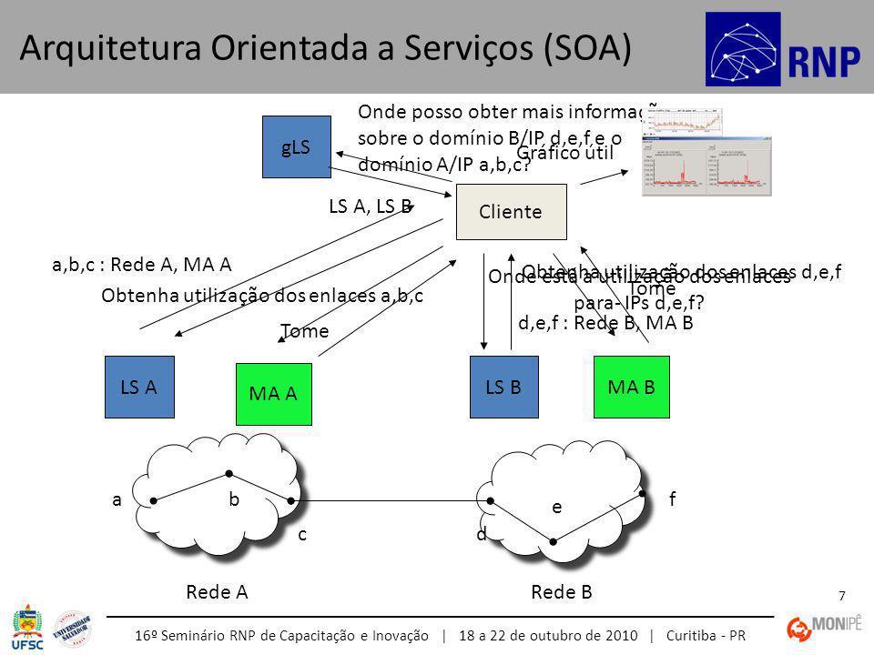 16º Seminário RNP de Capacitação e Inovação | 18 a 22 de outubro de 2010 | Curitiba - PR 7 Arquitetura Orientada a Serviços (SOA) Onde posso obter mais informações sobre o domínio B/IP d,e,f e o domínio A/IP a,b,c.