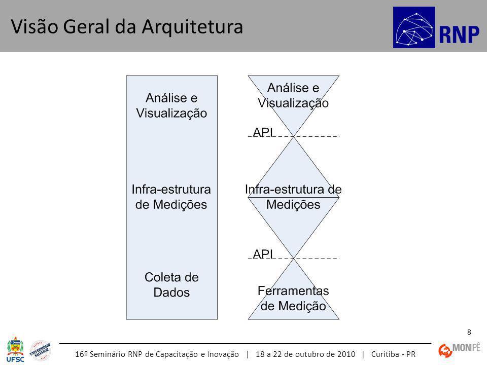 16º Seminário RNP de Capacitação e Inovação | 18 a 22 de outubro de 2010 | Curitiba - PR 59 Interação do Serviço de Descoberta Periodicamente cada gLS irá compartilhar com os demais as informações dos hLSs que ele conhece.