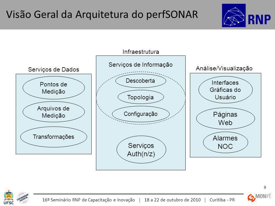 16º Seminário RNP de Capacitação e Inovação | 18 a 22 de outubro de 2010 | Curitiba - PR 9 Visão Geral da Arquitetura do perfSONAR Pontos de Medição Serviços de Dados Arquivos de Medição Transformações Configuração Serviços Auth(n/z) Infraestrutura Serviços de Informação Topologia Descoberta Análise/Visualização Interfaces Gráficas do Usuário Páginas Web Alarmes NOC
