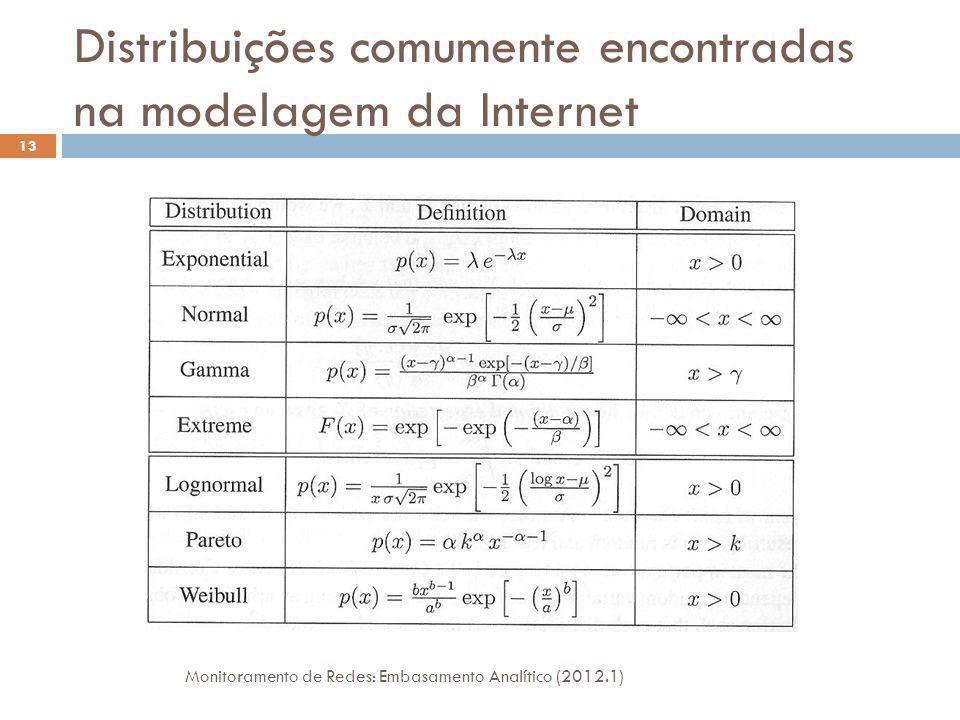 Distribuições comumente encontradas na modelagem da Internet Monitoramento de Redes: Embasamento Analítico (2012.1) 13