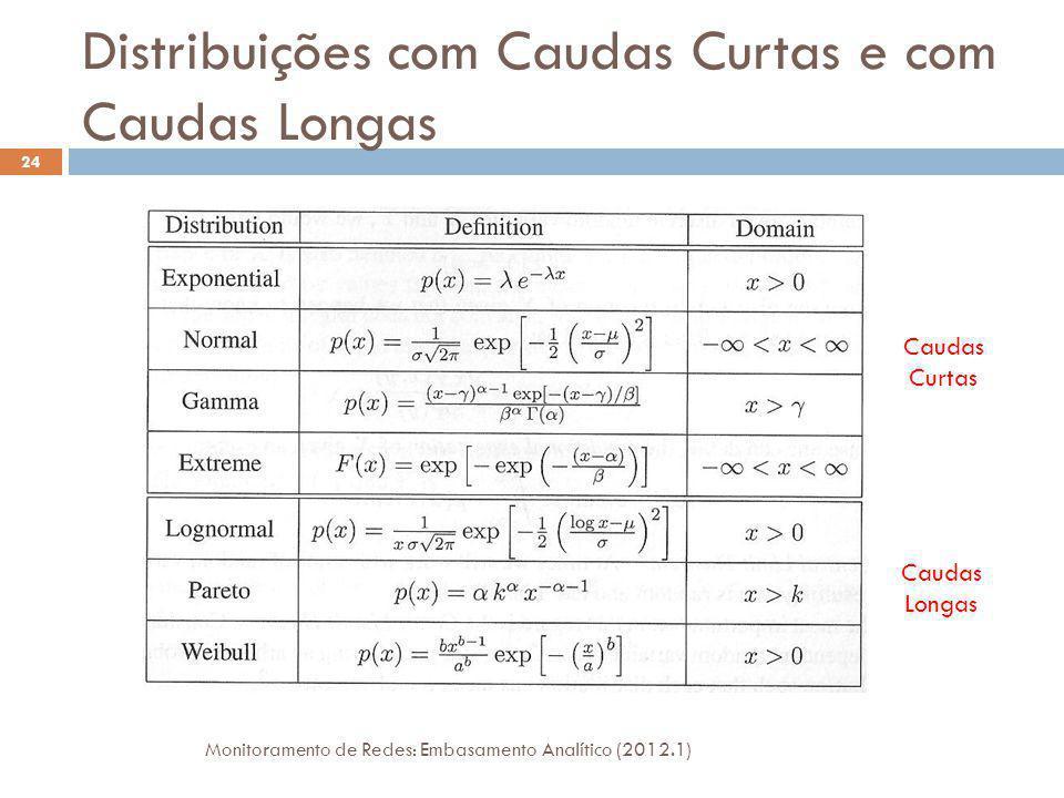 Distribuições com Caudas Curtas e com Caudas Longas Monitoramento de Redes: Embasamento Analítico (2012.1) 24 Caudas Curtas Caudas Longas