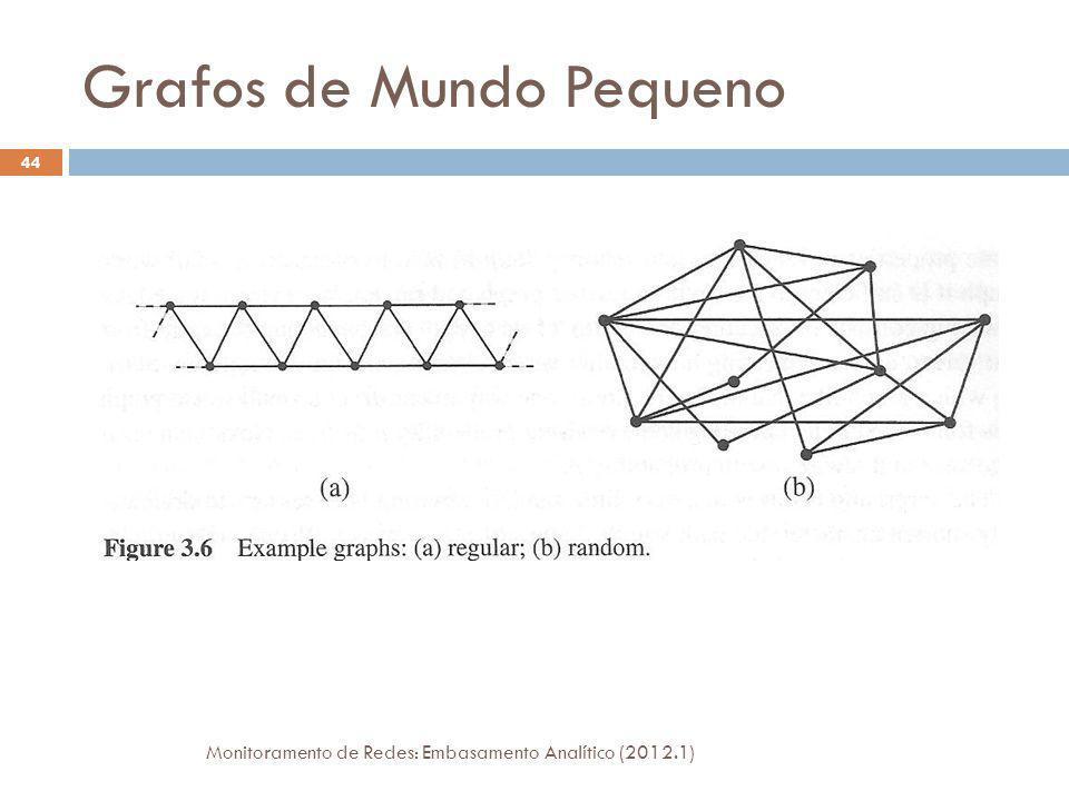 Grafos de Mundo Pequeno Monitoramento de Redes: Embasamento Analítico (2012.1) 44