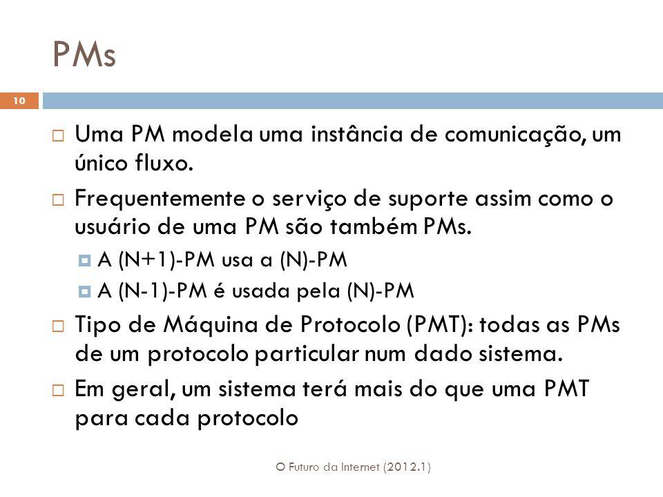 PMs O Futuro da Internet (2012.1) 10 Uma PM modela uma instância de comunicação, um único fluxo. Frequentemente o serviço de suporte assim como o usuá
