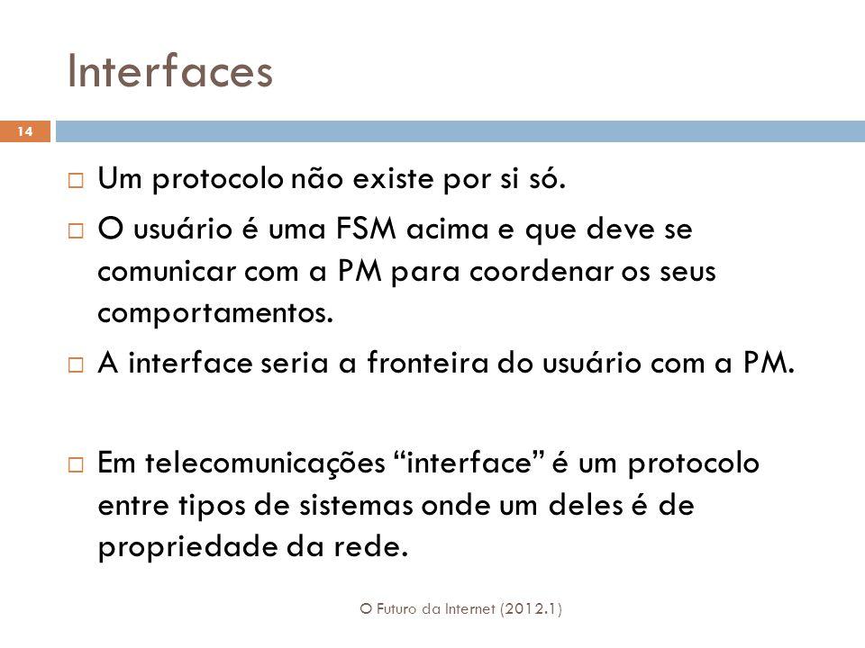 Interfaces O Futuro da Internet (2012.1) 14 Um protocolo não existe por si só. O usuário é uma FSM acima e que deve se comunicar com a PM para coorden