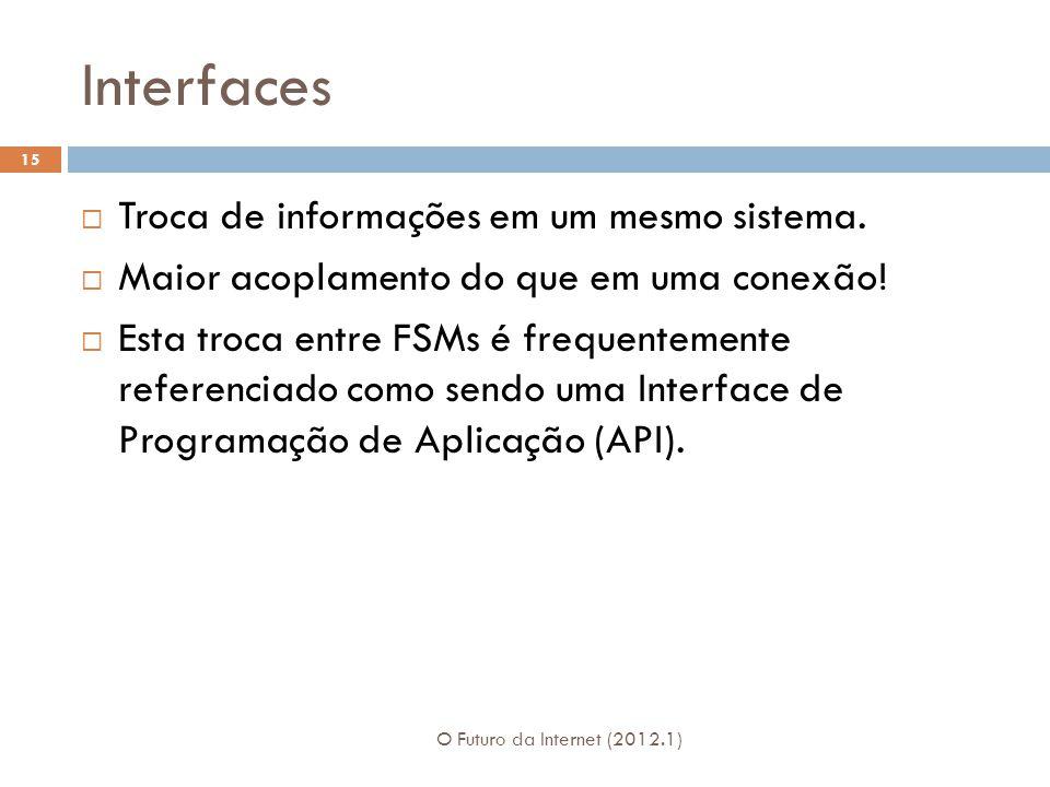 Interfaces O Futuro da Internet (2012.1) 15 Troca de informações em um mesmo sistema. Maior acoplamento do que em uma conexão! Esta troca entre FSMs é