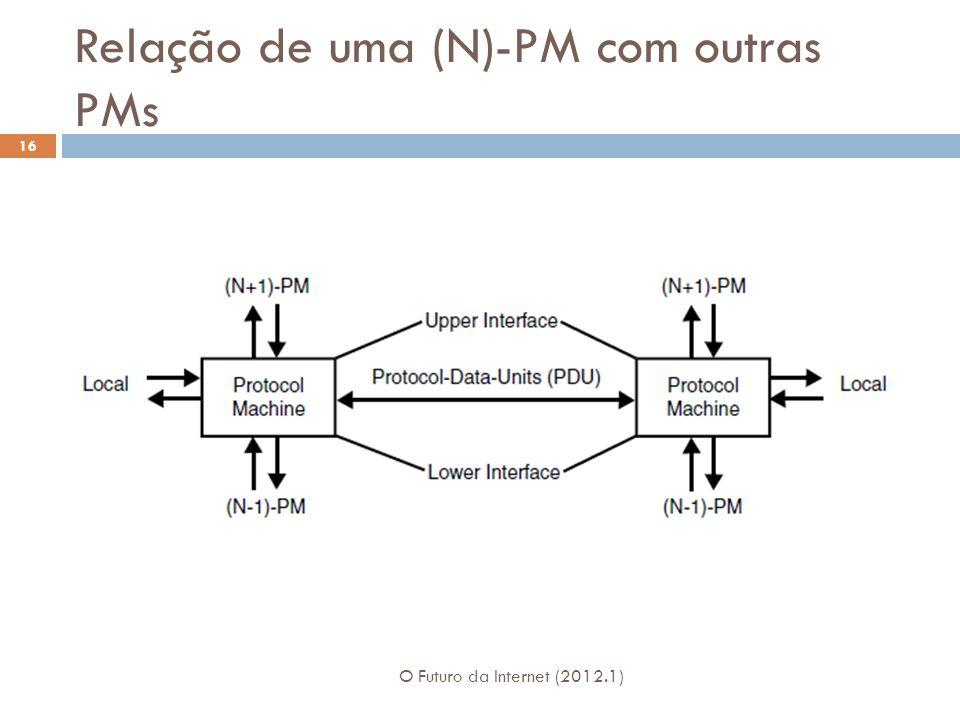 Relação de uma (N)-PM com outras PMs O Futuro da Internet (2012.1) 16