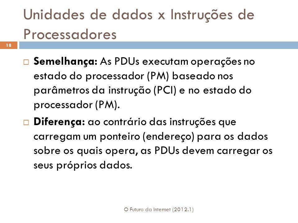 Unidades de dados x Instruções de Processadores O Futuro da Internet (2012.1) 18 Semelhança: As PDUs executam operações no estado do processador (PM)