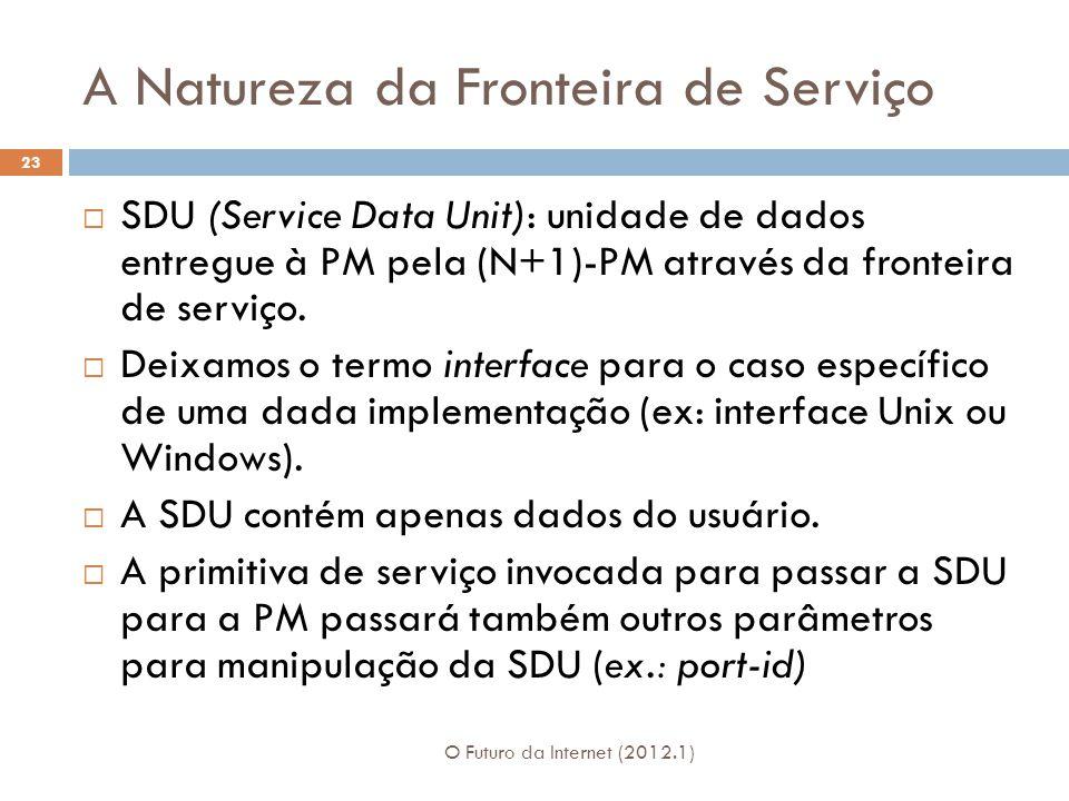 A Natureza da Fronteira de Serviço O Futuro da Internet (2012.1) 23 SDU (Service Data Unit): unidade de dados entregue à PM pela (N+1)-PM através da f