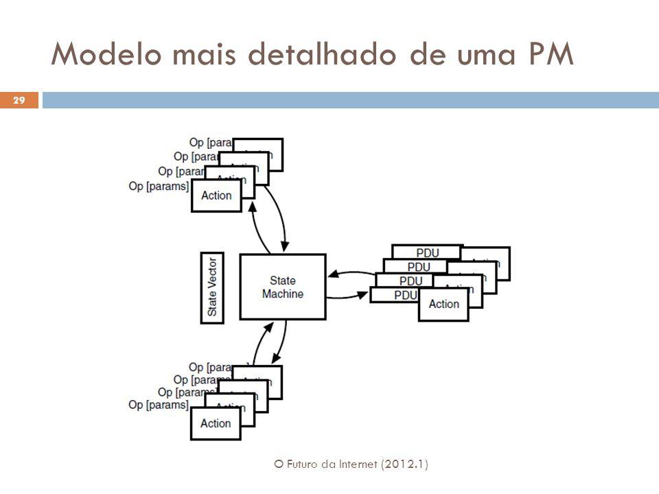 Modelo mais detalhado de uma PM O Futuro da Internet (2012.1) 29