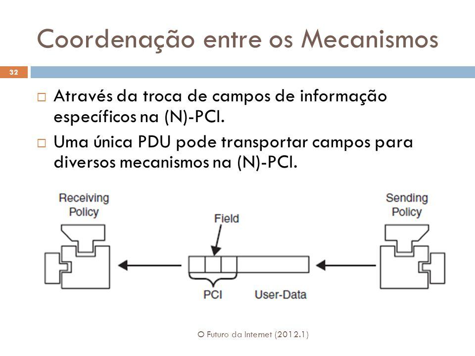 Coordenação entre os Mecanismos O Futuro da Internet (2012.1) 32 Através da troca de campos de informação específicos na (N)-PCI. Uma única PDU pode t