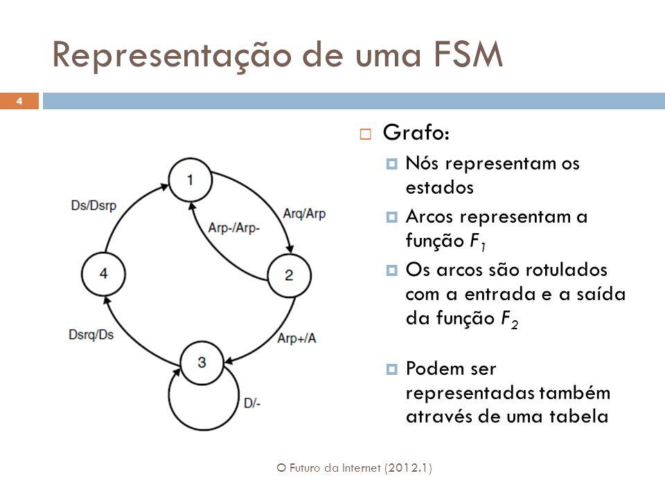 Representação de uma FSM Grafo: Nós representam os estados Arcos representam a função F 1 Os arcos são rotulados com a entrada e a saída da função F 2