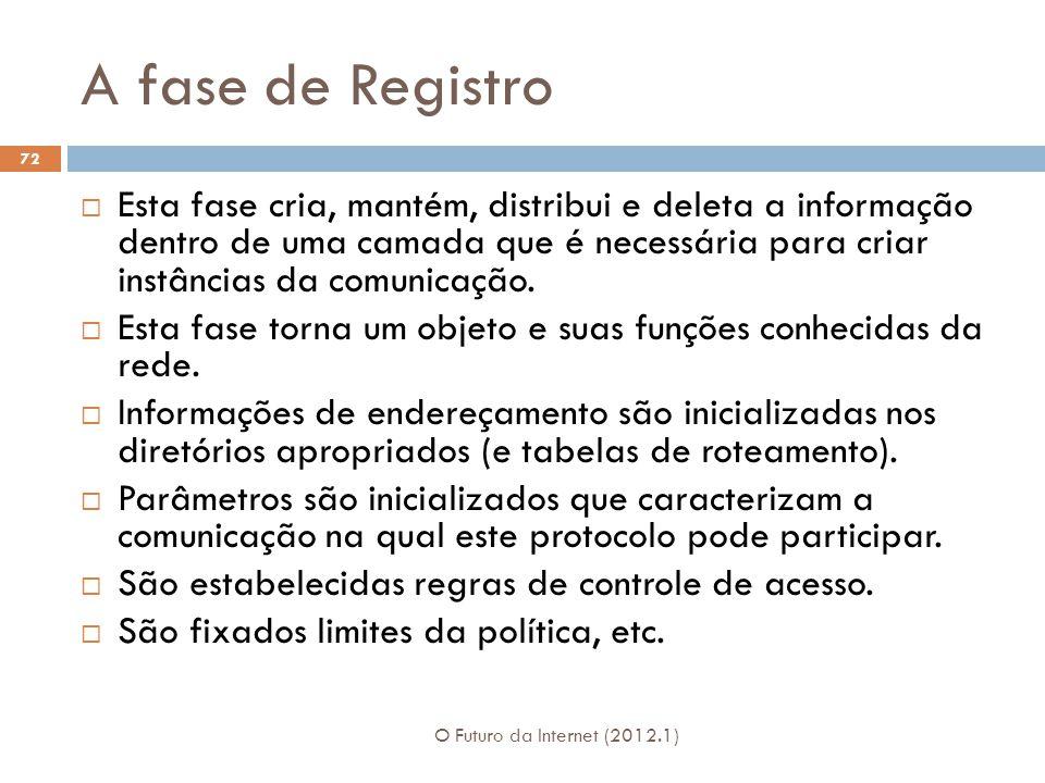A fase de Registro O Futuro da Internet (2012.1) 72 Esta fase cria, mantém, distribui e deleta a informação dentro de uma camada que é necessária para