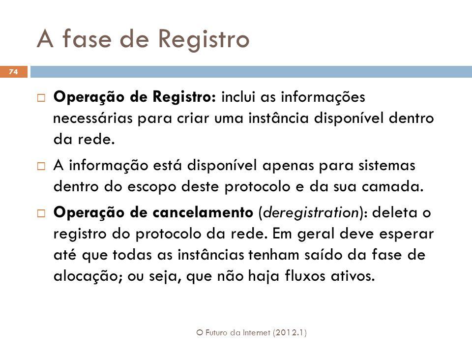 A fase de Registro O Futuro da Internet (2012.1) 74 Operação de Registro: inclui as informações necessárias para criar uma instância disponível dentro