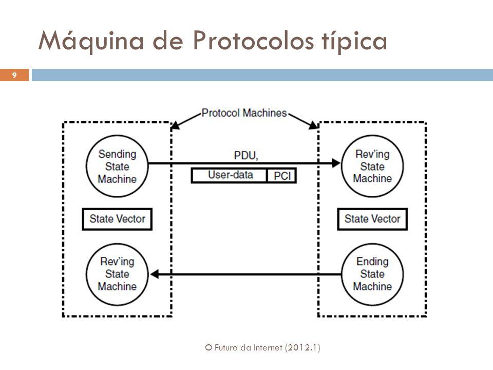 Mecanismo de Janela Deslizante O Futuro da Internet (2012.1) 60 Diversos mecanismos usam os números de sequência das PDUs: Controles de perda e duplicação, controle de fluxo, controle de retransmissões.