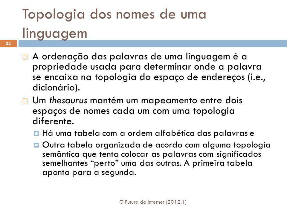 Topologia dos nomes de uma linguagem O Futuro da Internet (2012.1) 34 A ordenação das palavras de uma linguagem é a propriedade usada para determinar