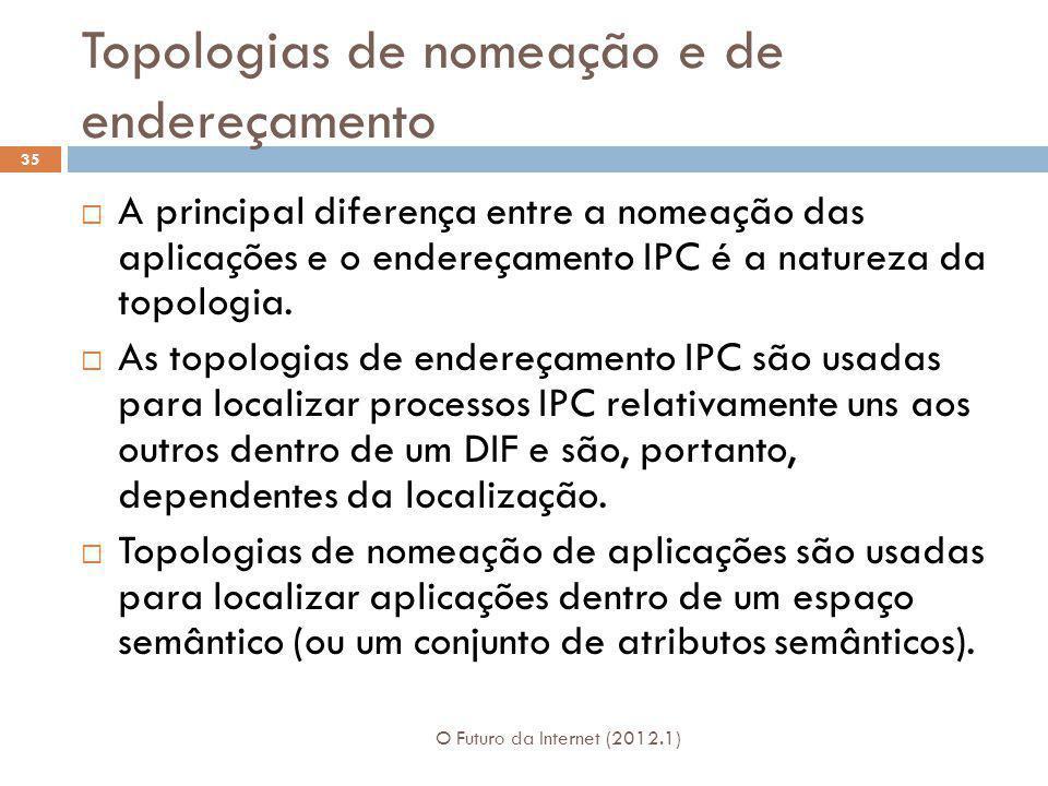 Topologias de nomeação e de endereçamento O Futuro da Internet (2012.1) 35 A principal diferença entre a nomeação das aplicações e o endereçamento IPC