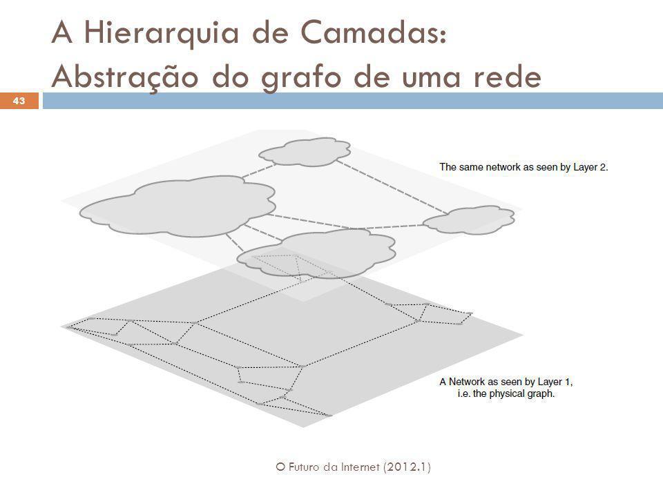 A Hierarquia de Camadas: Abstração do grafo de uma rede O Futuro da Internet (2012.1) 43