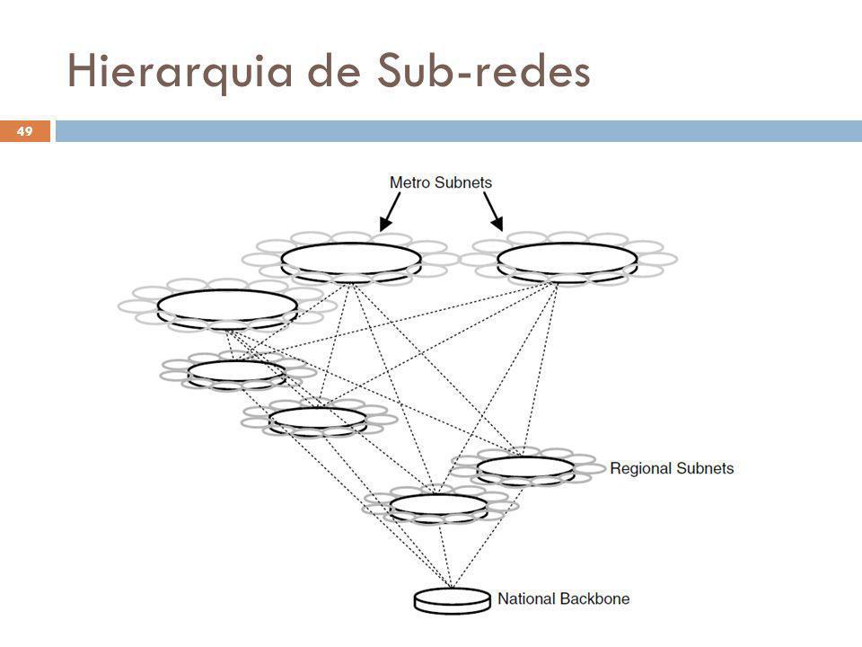 Hierarquia de Sub-redes O Futuro da Internet (2012.1) 49