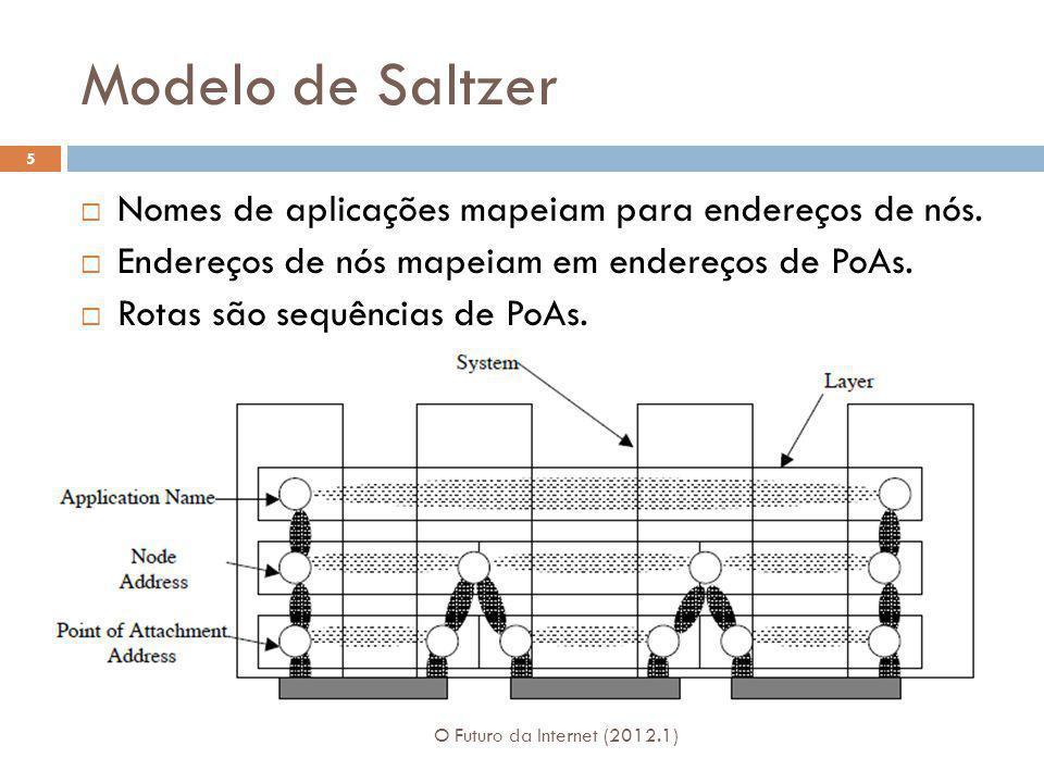 Modelo de Saltzer O Futuro da Internet (2012.1) 5 Nomes de aplicações mapeiam para endereços de nós. Endereços de nós mapeiam em endereços de PoAs. Ro