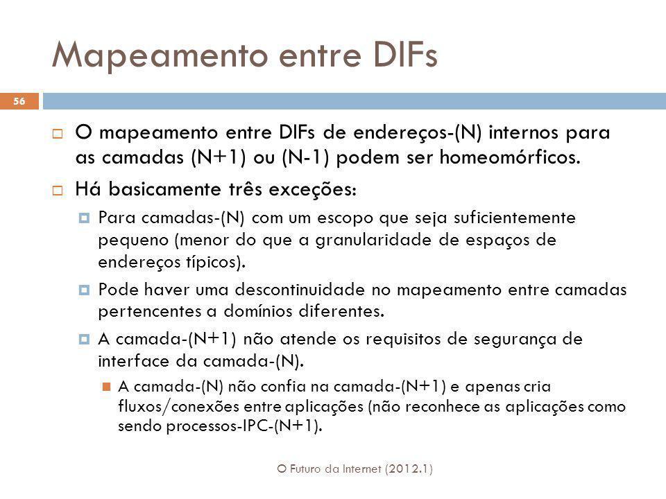Mapeamento entre DIFs O Futuro da Internet (2012.1) 56 O mapeamento entre DIFs de endereços-(N) internos para as camadas (N+1) ou (N-1) podem ser home