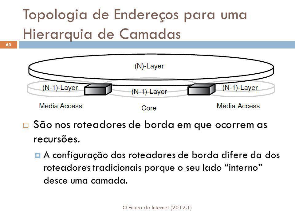 Topologia de Endereços para uma Hierarquia de Camadas O Futuro da Internet (2012.1) 63 São nos roteadores de borda em que ocorrem as recursões. A conf