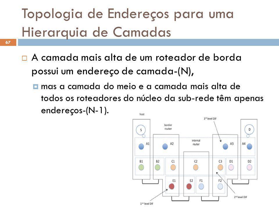 Topologia de Endereços para uma Hierarquia de Camadas 67 A camada mais alta de um roteador de borda possui um endereço de camada-(N), mas a camada do