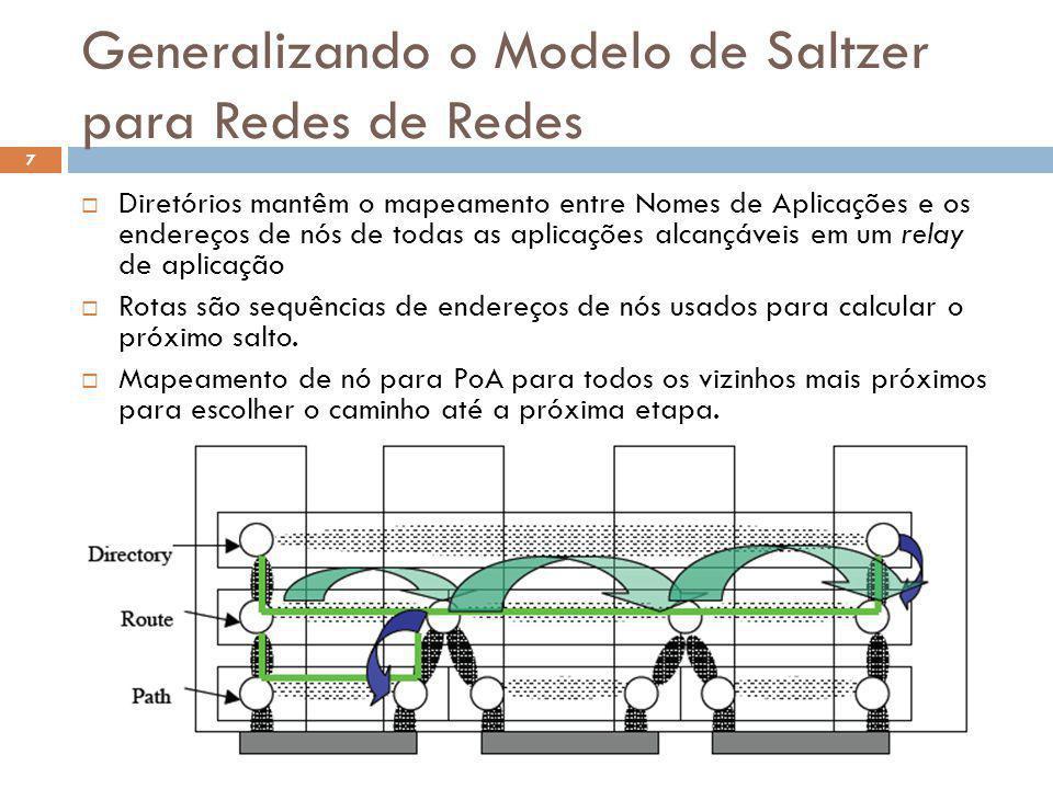 Generalizando o Modelo de Saltzer para Redes de Redes O Futuro da Internet (2012.1) 7 Diretórios mantêm o mapeamento entre Nomes de Aplicações e os en