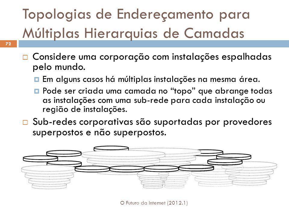 Topologias de Endereçamento para Múltiplas Hierarquias de Camadas O Futuro da Internet (2012.1) 72 Considere uma corporação com instalações espalhadas