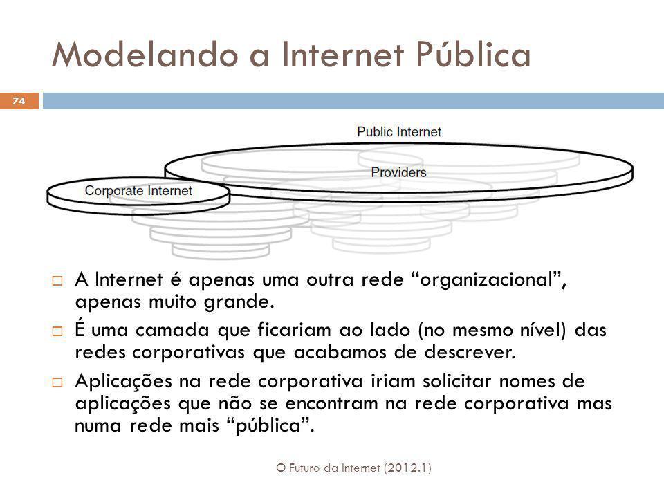 Modelando a Internet Pública O Futuro da Internet (2012.1) 74 A Internet é apenas uma outra rede organizacional, apenas muito grande. É uma camada que