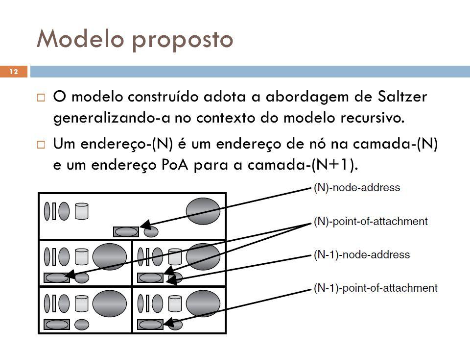 Modelo proposto O Futuro da Internet (2012.1) 12 O modelo construído adota a abordagem de Saltzer generalizando-a no contexto do modelo recursivo.