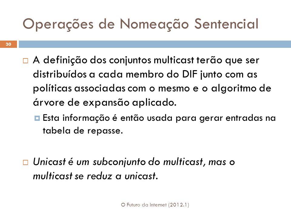 Operações de Nomeação Sentencial O Futuro da Internet (2012.1) 30 A definição dos conjuntos multicast terão que ser distribuídos a cada membro do DIF junto com as políticas associadas com o mesmo e o algoritmo de árvore de expansão aplicado.