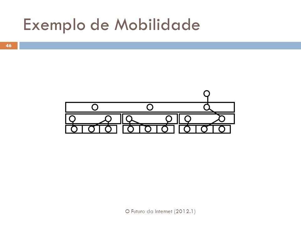 Exemplo de Mobilidade O Futuro da Internet (2012.1) 46