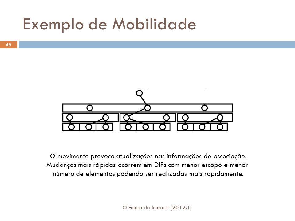 Exemplo de Mobilidade O Futuro da Internet (2012.1) 49 O movimento provoca atualizações nas informações de associação.