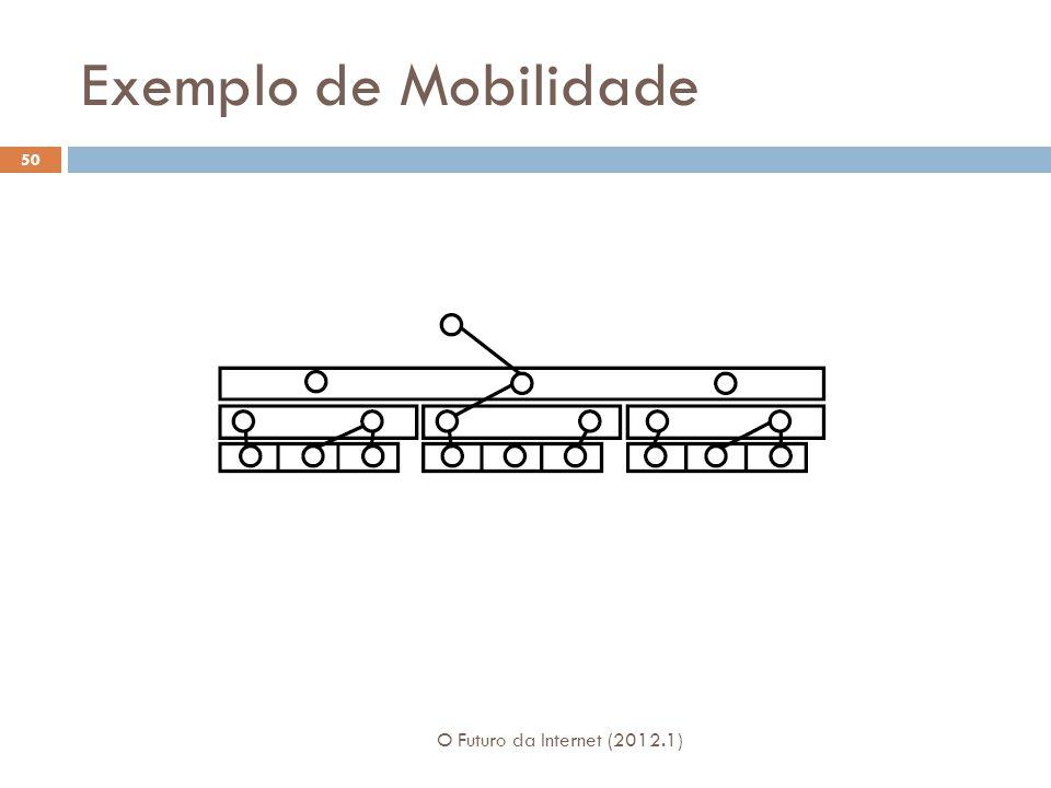 Exemplo de Mobilidade O Futuro da Internet (2012.1) 50