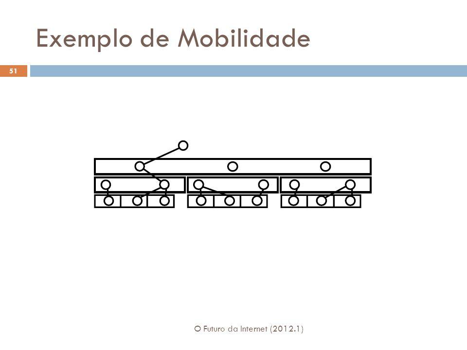 Exemplo de Mobilidade O Futuro da Internet (2012.1) 51