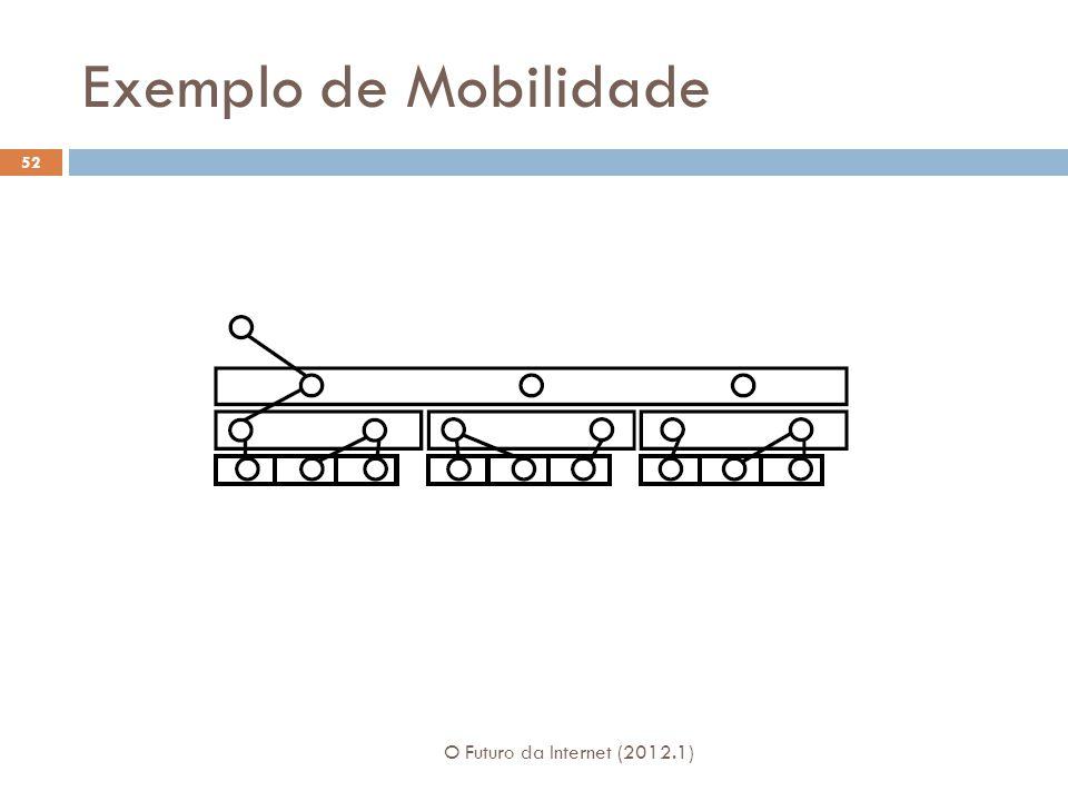 Exemplo de Mobilidade O Futuro da Internet (2012.1) 52