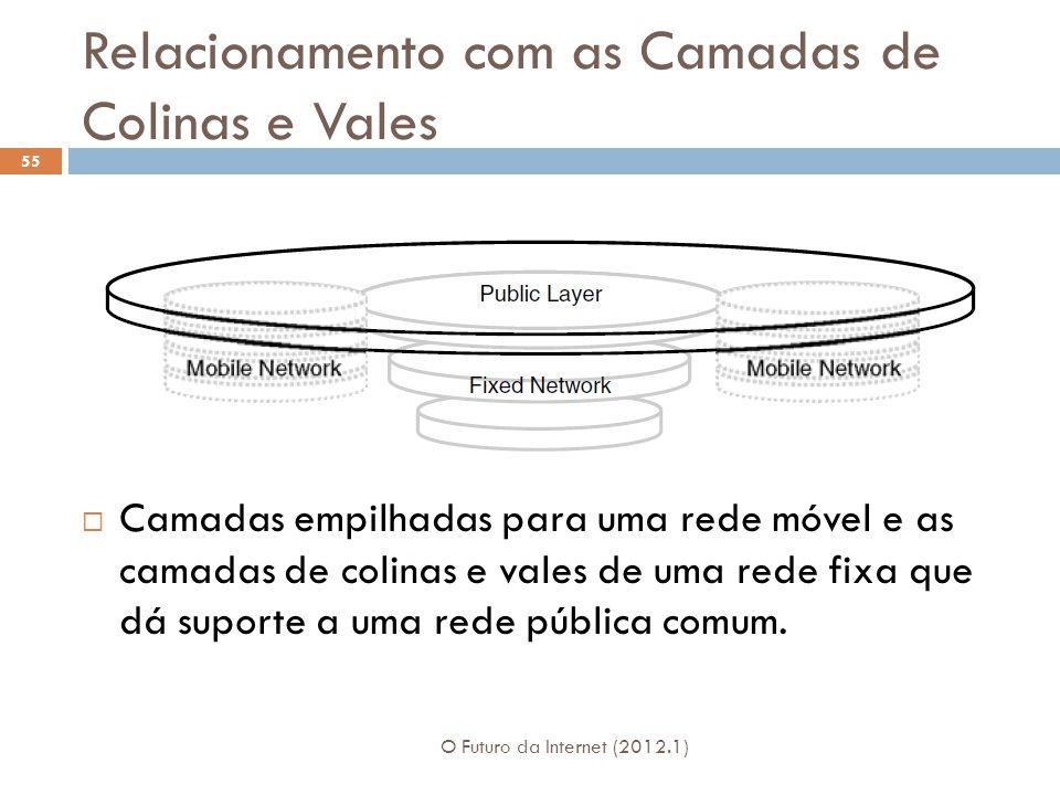 Relacionamento com as Camadas de Colinas e Vales O Futuro da Internet (2012.1) 55 Camadas empilhadas para uma rede móvel e as camadas de colinas e vales de uma rede fixa que dá suporte a uma rede pública comum.