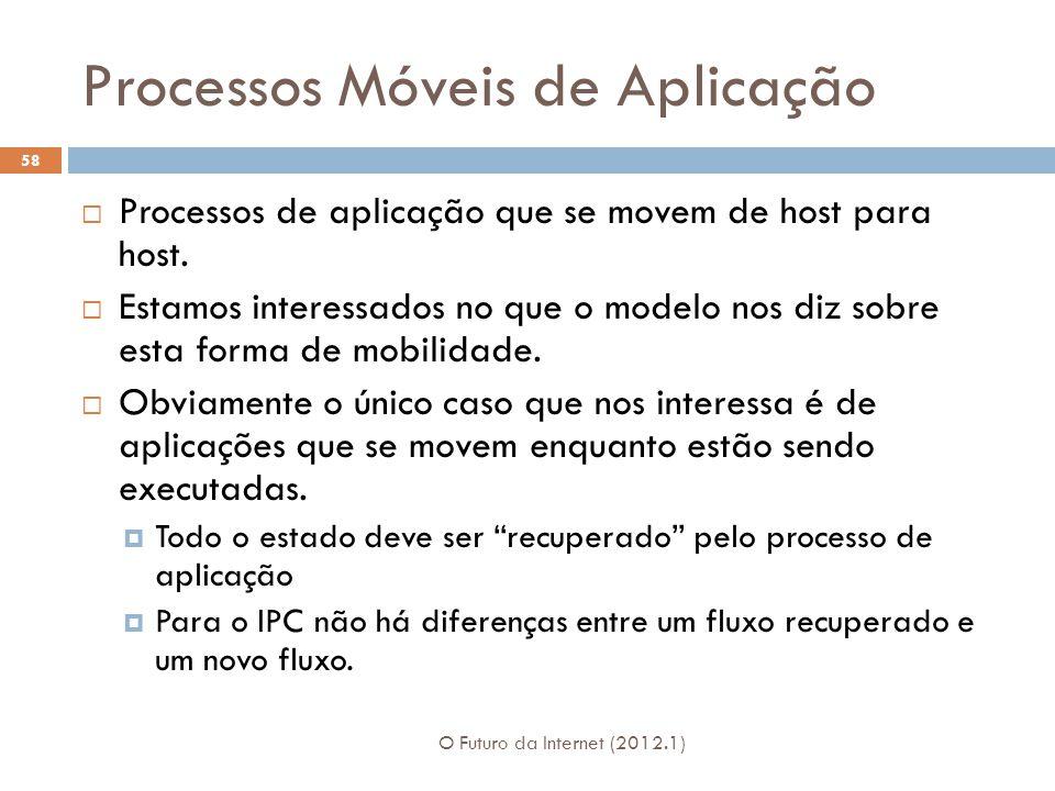 Processos Móveis de Aplicação O Futuro da Internet (2012.1) 58 Processos de aplicação que se movem de host para host.