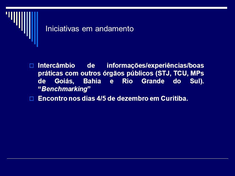 Iniciativas em andamento Intercâmbio de informações/experiências/boas práticas com outros órgãos públicos (STJ, TCU, MPs de Goiás, Bahia e Rio Grande